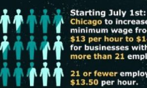 tiaoxin scaled - 芝加哥最低时薪:7月1日起调高至$14美元
