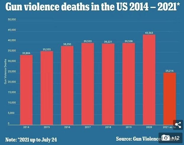 美国枪击又破纪录!附近代美国10大枪击案