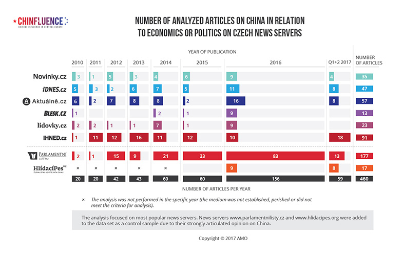 01_Number of analyzed articles on China in relation to economics or politics on Czech news servers_bar chart