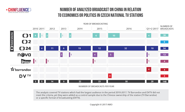 01_Number of analyzed broadcast on China in relation to economics or politics in Czech national TV stations_bar chart