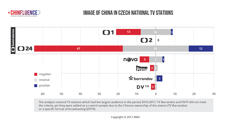 03_Image of China in Czech national TV stations_bar chart