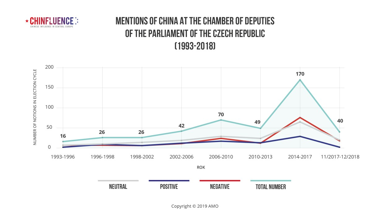 Mentions of China at the Chamber of Deputies of the Parliament of the Czech Republic (1993-2018)