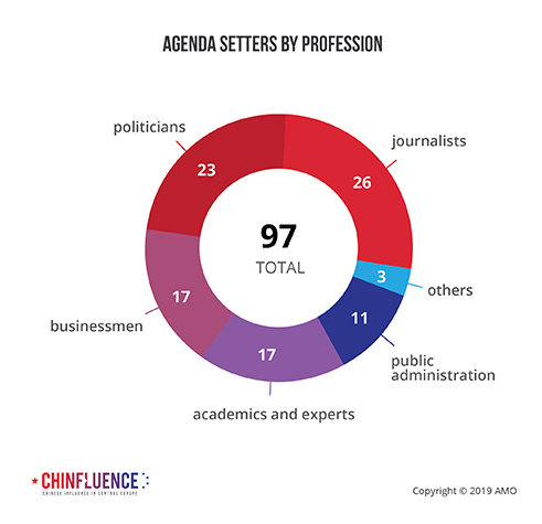 01_Agenda-setters-by-profession