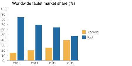 Android ve iPhone rakamlarla karşı karşıya!