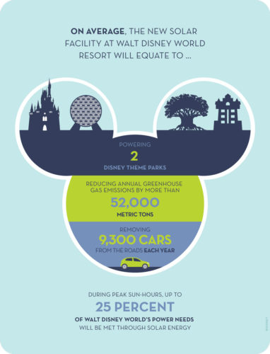 New Solar Facility to Service WDW Resort and Power Two Theme Parks 1