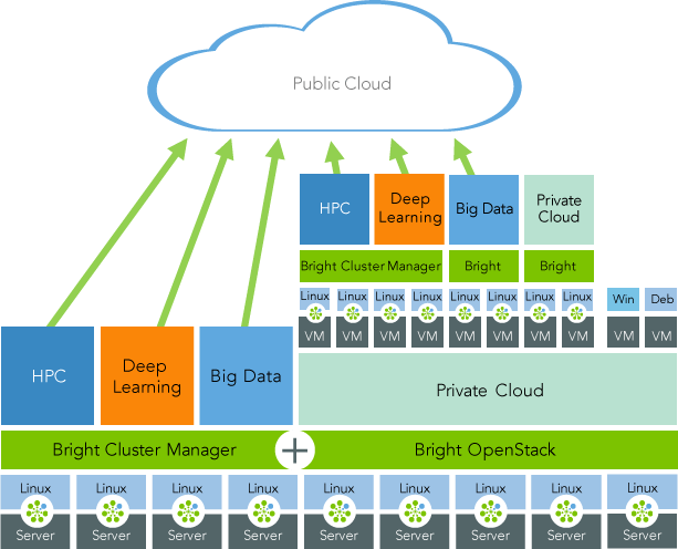 Bright Deep Learning – Chip ICT