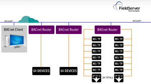 FieldServer BAC Routers  Chipkin Automation Systems