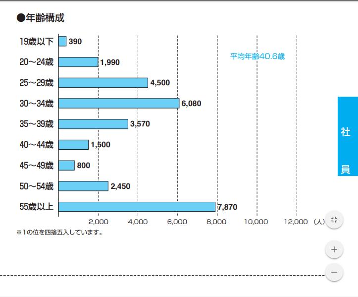 JR西日本の年齢構成と社員構成(2017)