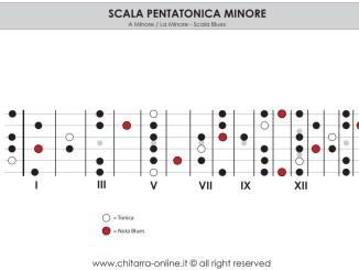 pentatonica blues chitarra