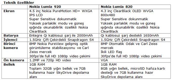Nokia Lumia 920 ve 820 için teknik özellikler şöyle :