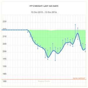 weight_chart_2015-10-15_to_2016-10-13