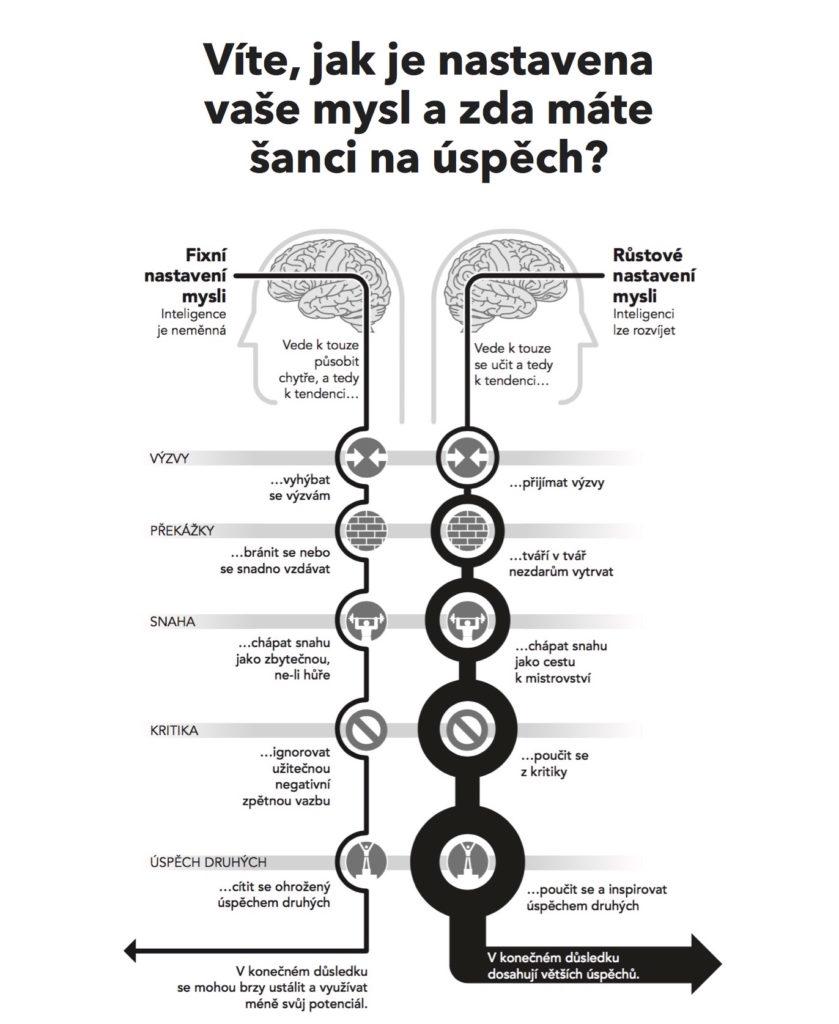 Rastové vs. fixné nastavenie mysle