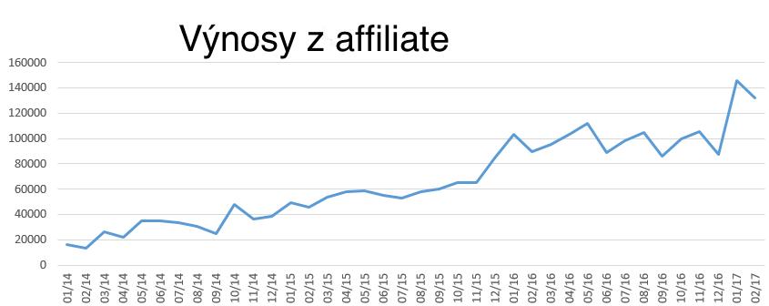 Výnosy z affiliate marketingu