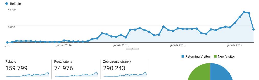 Chodelka.sk - stúpajúca návštevnosť blogu za viac ako 4 roky blogovania