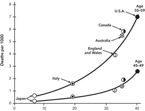 Fausse étude des 7 pays