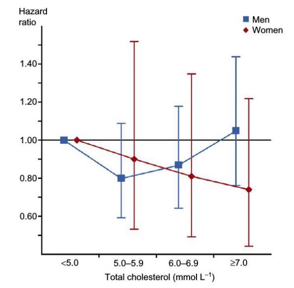 Risque de décès de causes cardiovasculaires en fonction du taux de cholestérol