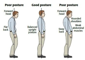 How to do a posture check? What a perfect posture looks like?