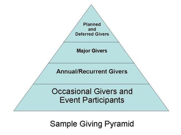 Fundraising pyramid makes houseparties a great fundraising idea