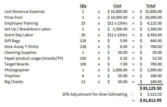 tournament expenses
