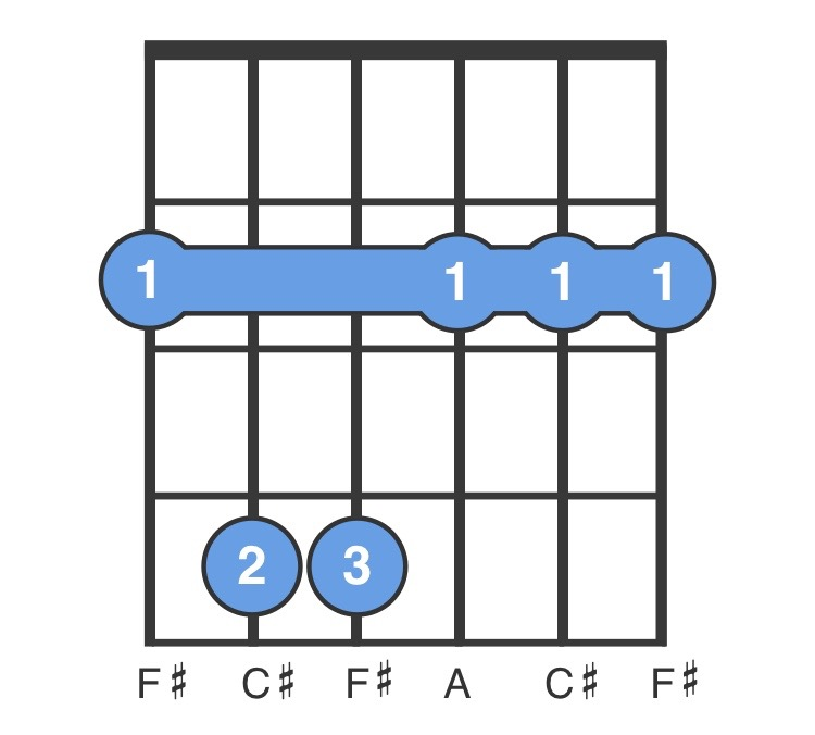 f m guitar chord for beginners easy