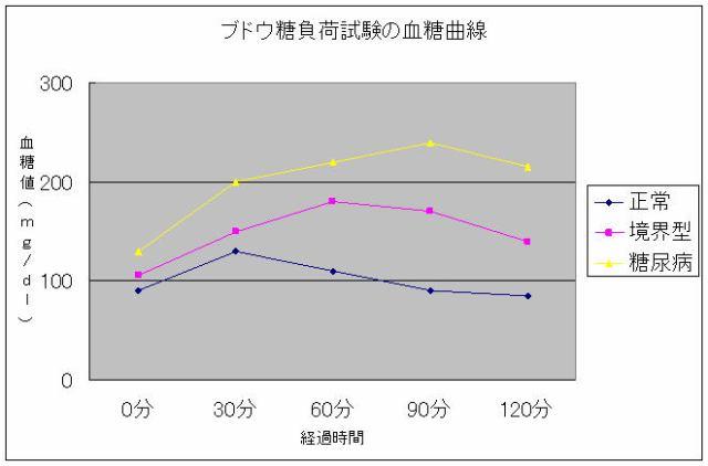 ブドウ糖負荷試験の血糖曲線グラフ