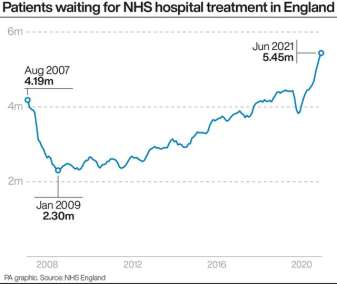 Graph of patients waiting for treatment in England
