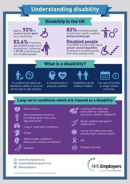 Understanding disability infograph