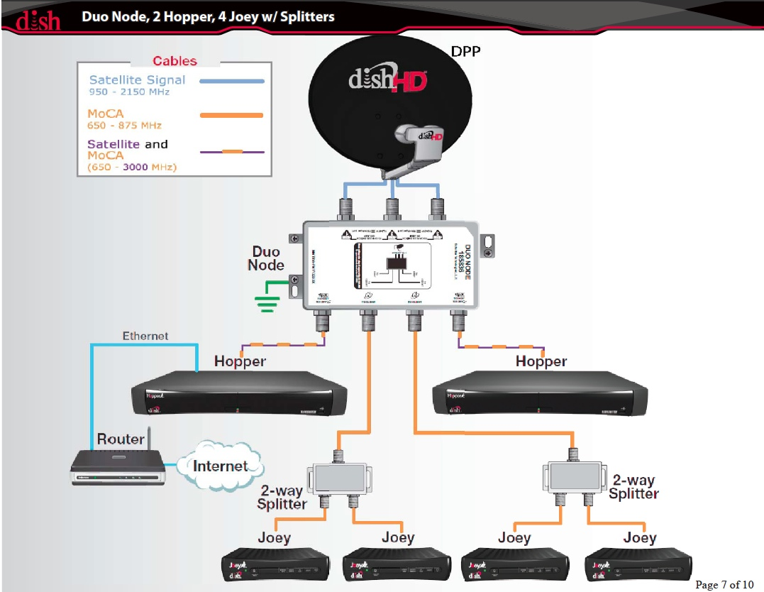 DISH Network Hopper DHCP Issue • Chris Colotti's Blog on