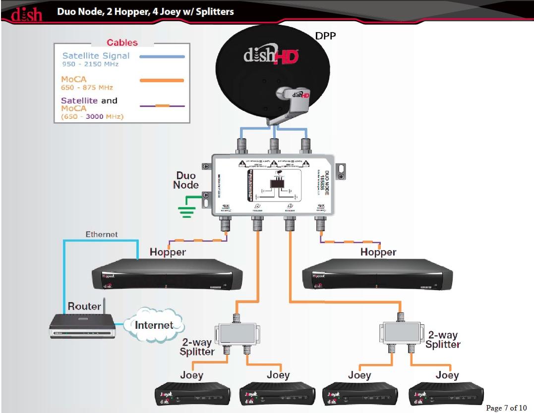 DISH Network Hopper DHCP Issue • Chris Colotti's Blog