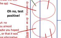 Analysis of Prostate Cancer testing options – PSA reliability etc