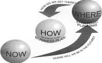 What should be in a business plan?