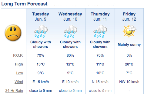 Week of June 8 Weather