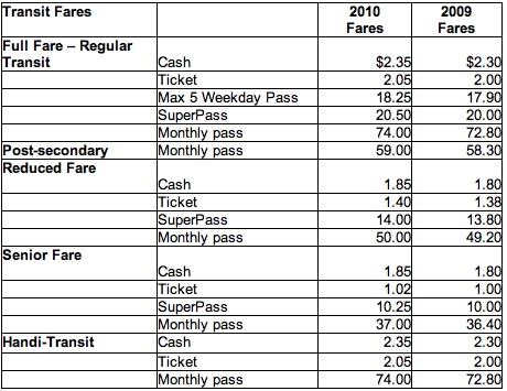 Winnipeg Transit Fares 2010