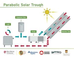 Red River College Solar Through