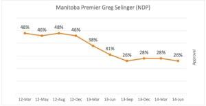 Greg Selinger Approval