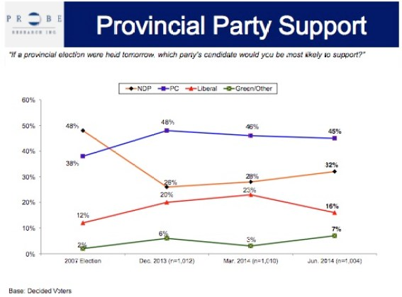 Provincial Party Support