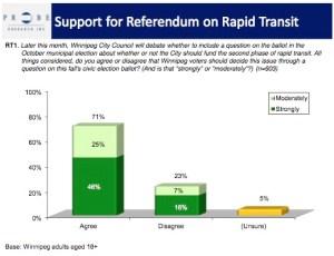 Rapid Transit Poll