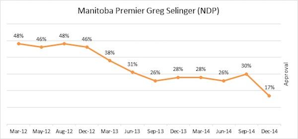 Greg Selinger Poll