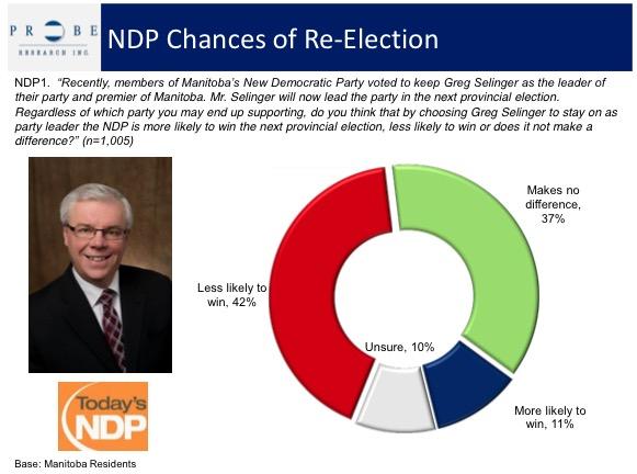 Greg Selinger - Probe Research Poll