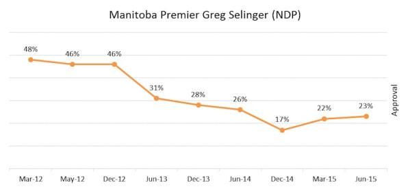 Greg Selinger Approval Rating - June 2015