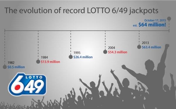 Lotto 6/49 Record