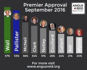 Popular Premiers 2016