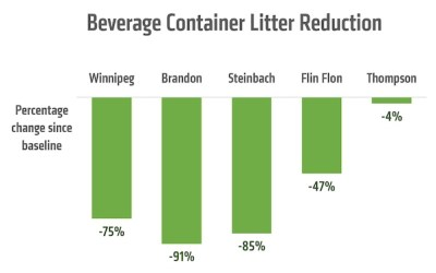 Brandon Sees Biggest Reduction in Beverage Container Litter: Audit