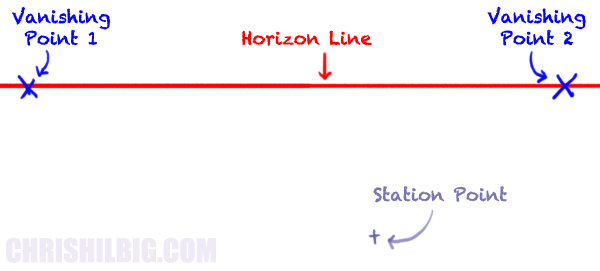 Step 1: Draw a horizon line, two vanishing points, and a station point.