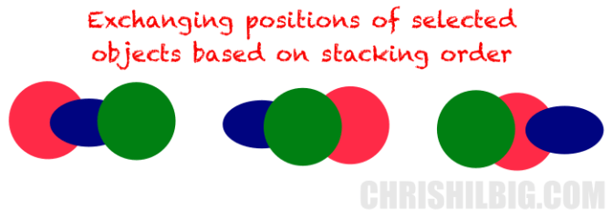 An example of how you can use stacking order to swap positions.
