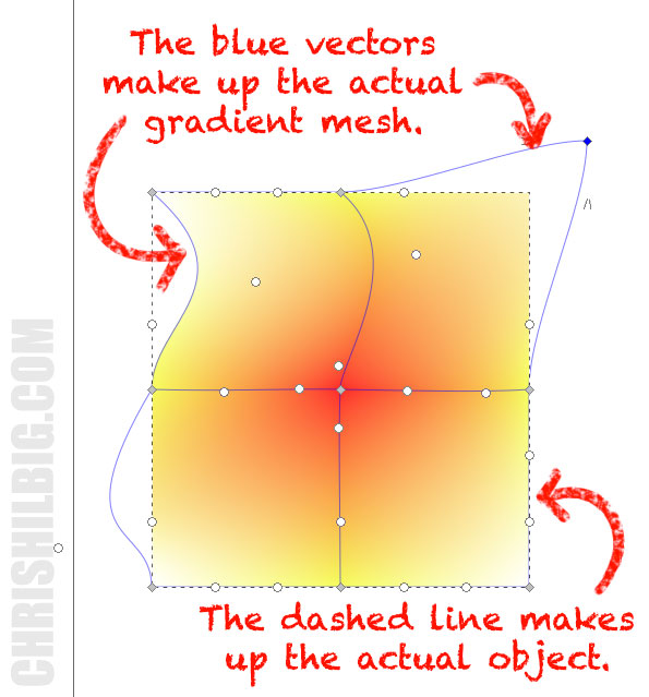 A comparison of a gradient mesh verses a vector object
