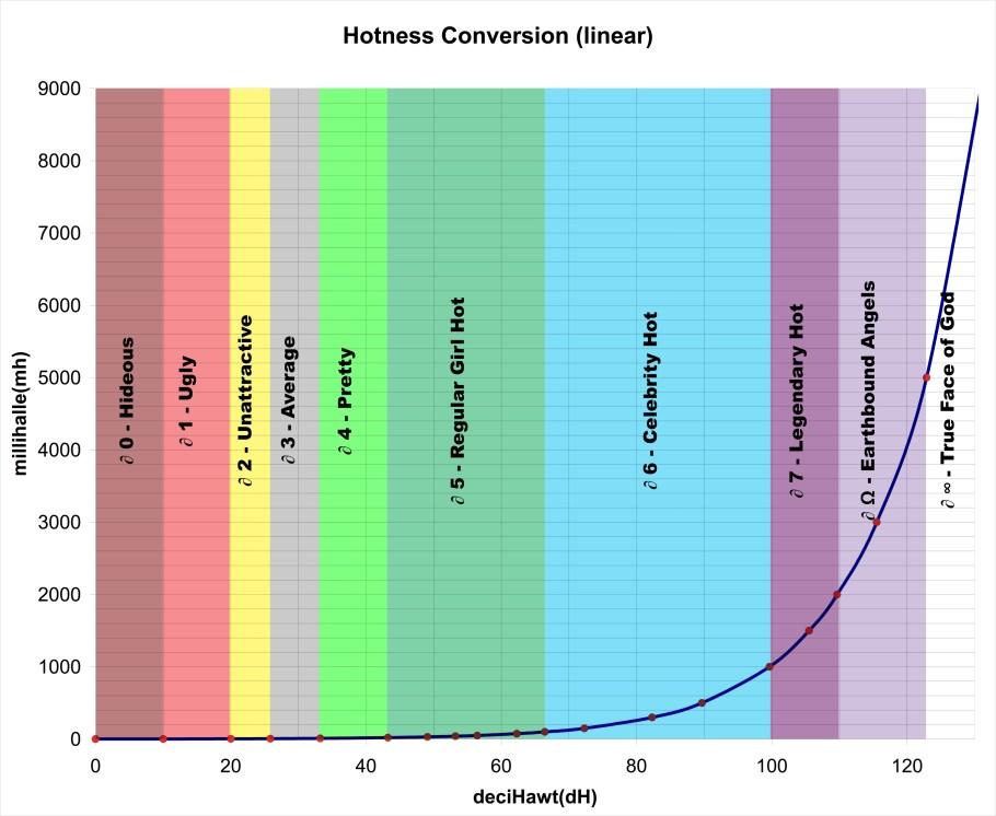 Hotness Conversion Chart