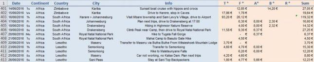 Travel Costs Details