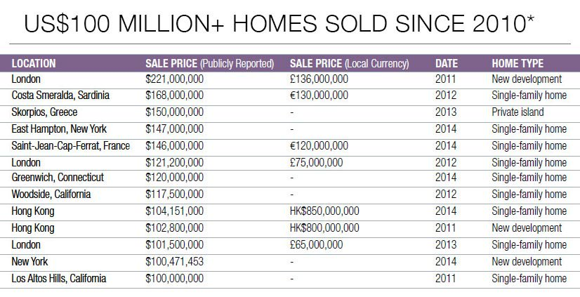 * Several additional sales had been reported in the press at this price point, but were not recorded through government regulatory boards (e.g. Land Registry in the UK) and were thus not included in this list.Source: Luxury Defined, Christie's International Real Estate white paper on the global luxury real estate market