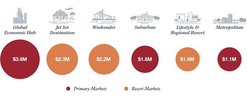 US$, Average by luxury housing market type